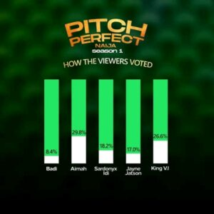 Badi and Jayne evicted from pitch perfect naija show